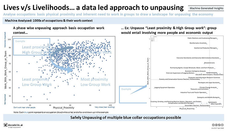 Lives vs Livelihoods… a data led approach to unpausing