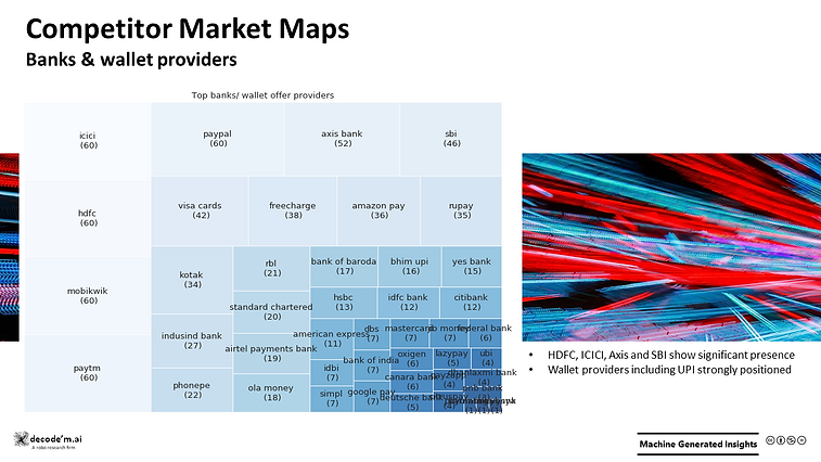 Competitor Market Maps