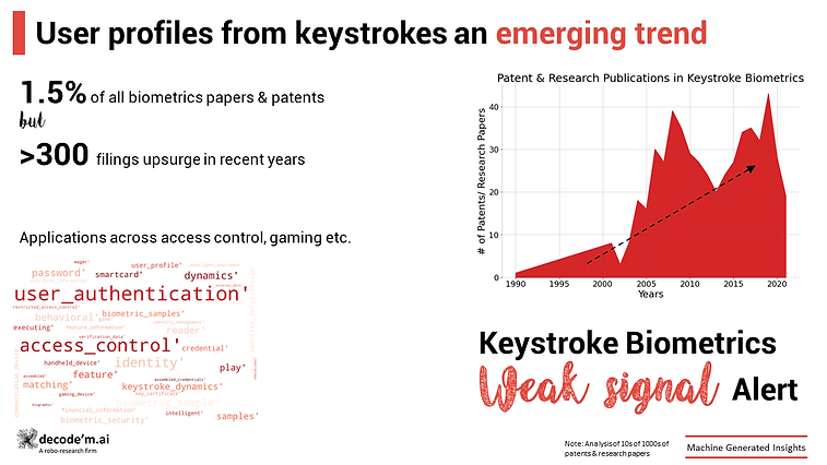 Keystroke Biometrics