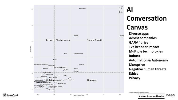 AI Conversation Canvas