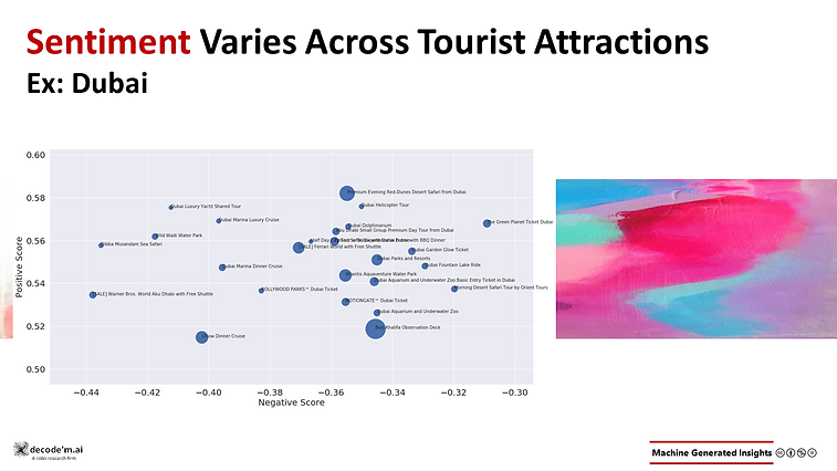 Tourist Attractions Feedback sentiment