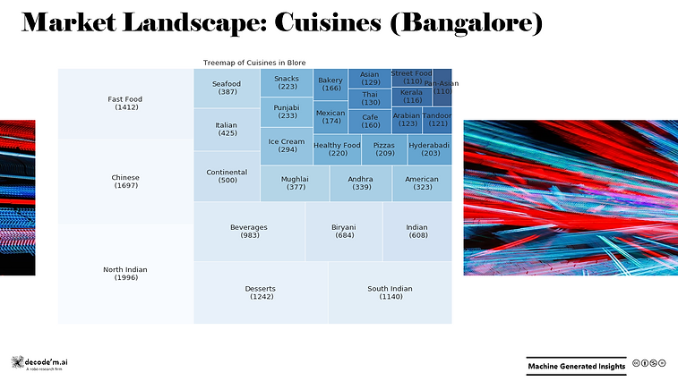 Market Landscape - Cuisines in Bangalore