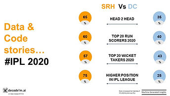 IPL 2020 SRH vs  DC trends