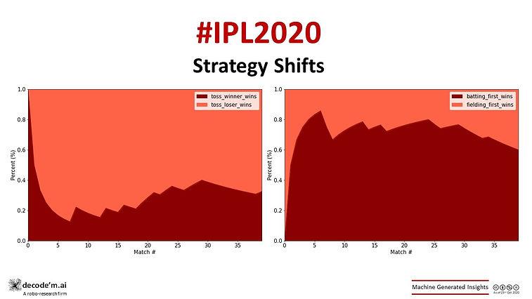 IPL 2020 CSK vs MI  trends