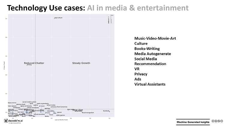 Technology Use Cases - AI in Media
