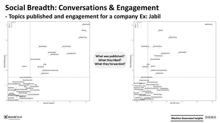 Social Breadth: Conversations