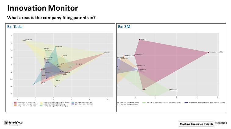 Innovation Monitor