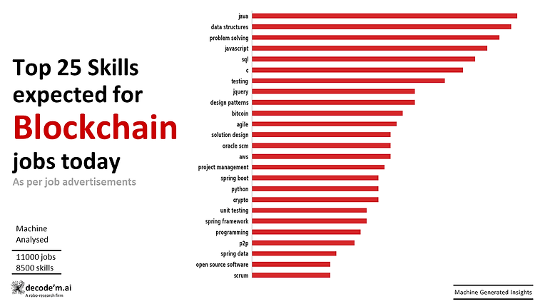 Top 25 skills expected for Blockchain jobs today