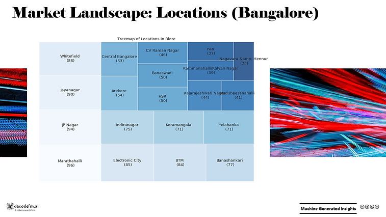 Market Landscape - Locations in Bangalore