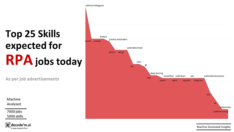 Top 25 skills expected for RPA jobs today