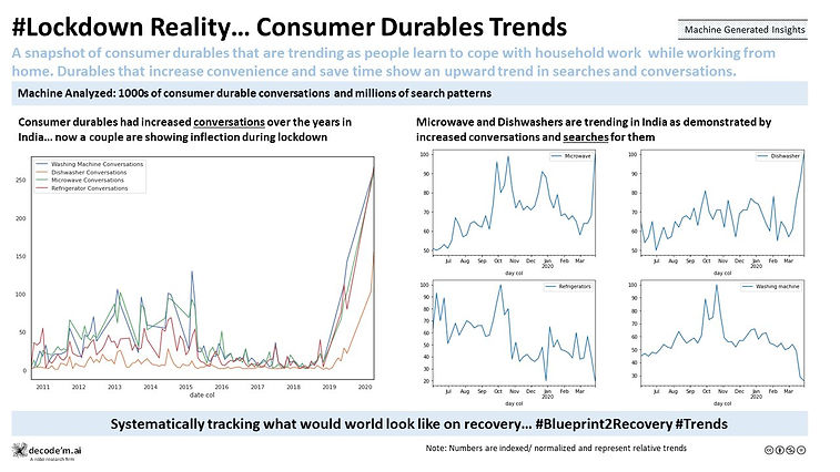 Lockdown Reality… Consumer Durables Trends