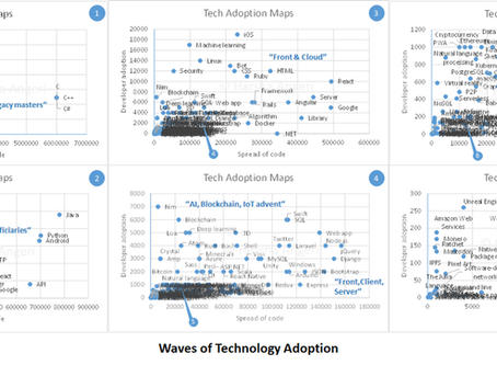 Auto-generate Technology Adoption Maps
