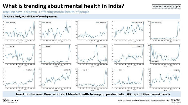 What is trending about mental health in India?