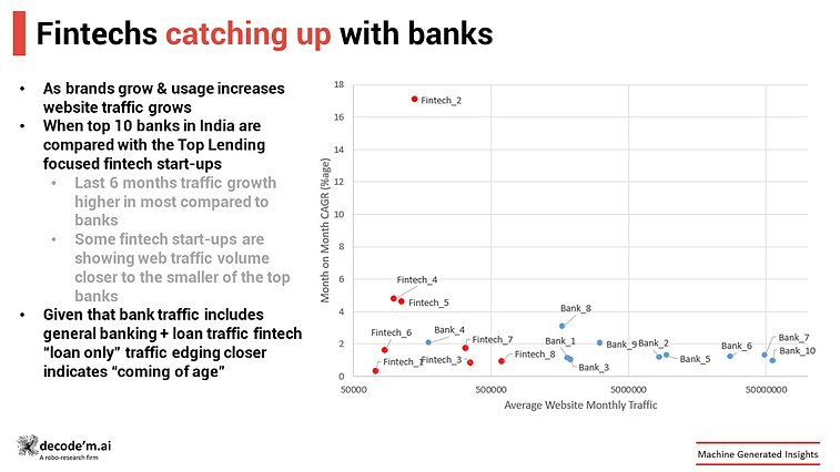 Fintechs catching up with the banks