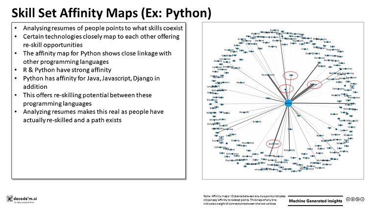 Skill Set Affinity Maps (Ex: Python)