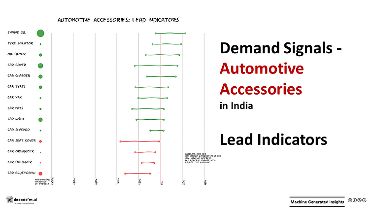 Demand Signals Auto