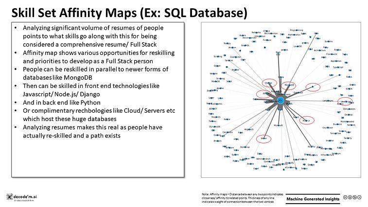 Skill Set Affinity Maps (Ex: SQL Database)