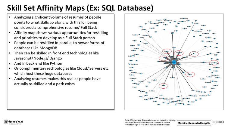 Skill Set Affinity Maps (Ex: SQL Database)