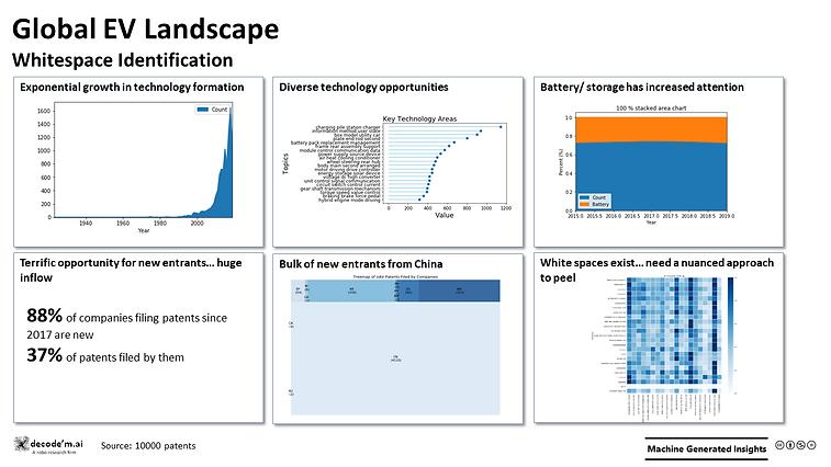 Global EV Landscape