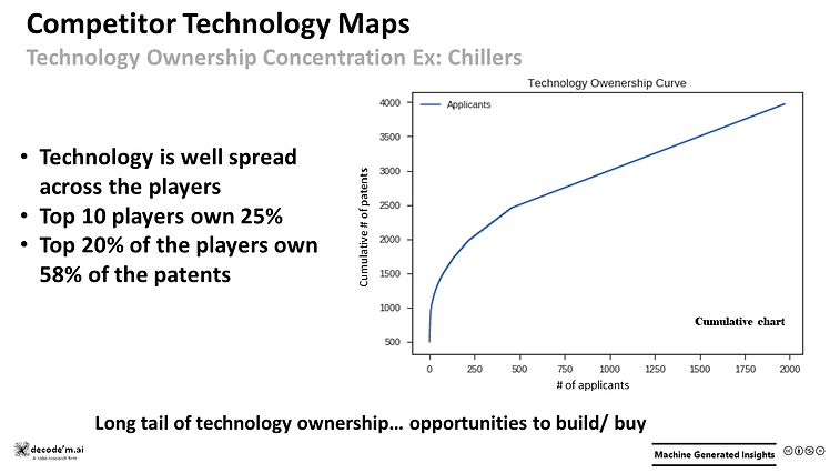 Competitor Technology Maps - chillers