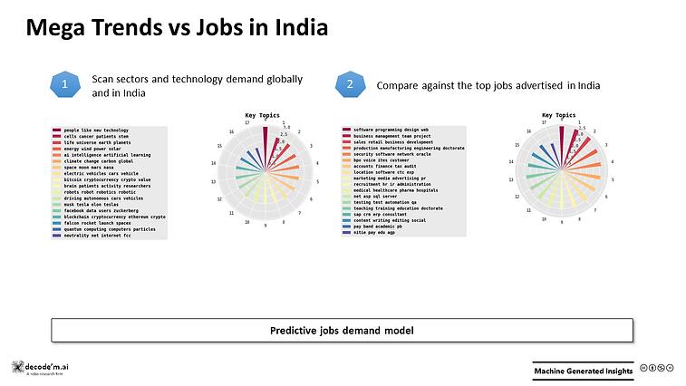 Mega Trends vs Jobs in India