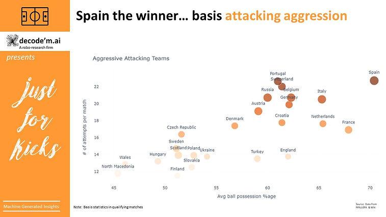 Euro 2021- Spain the winner
