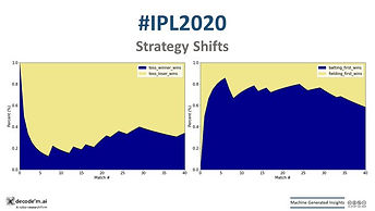 IPL 2020 KKR vs DC trends