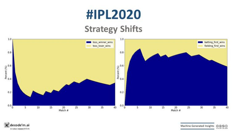IPL 2020 KKR vs DC trends