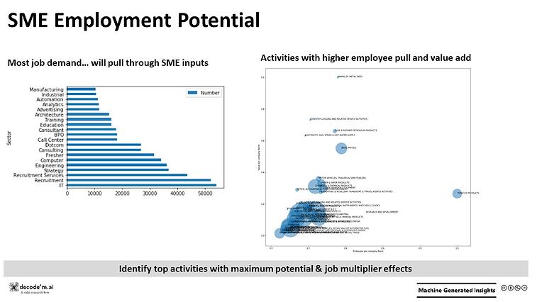 SME Employment Potential