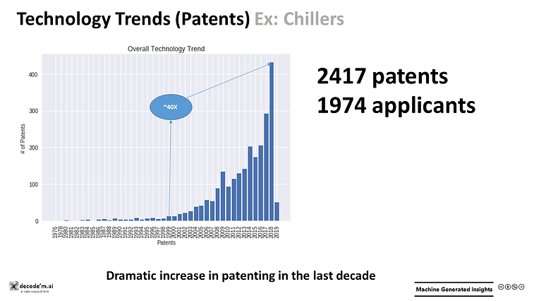 Technology Trends - Chillers