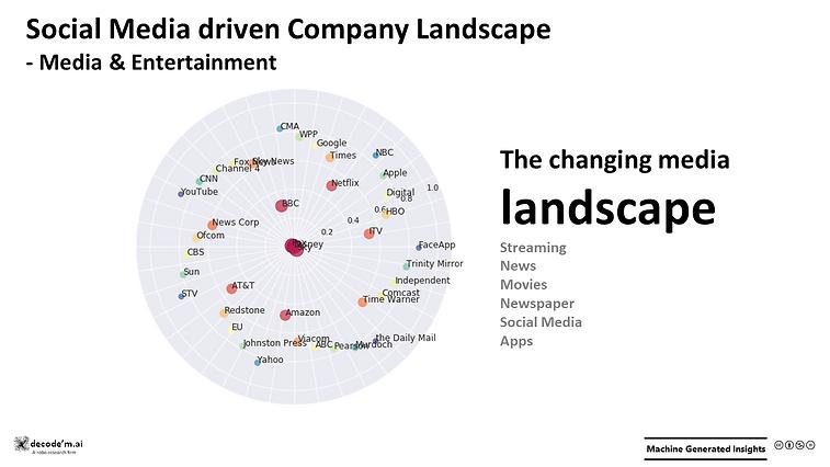 Social Media driven Company Landscape