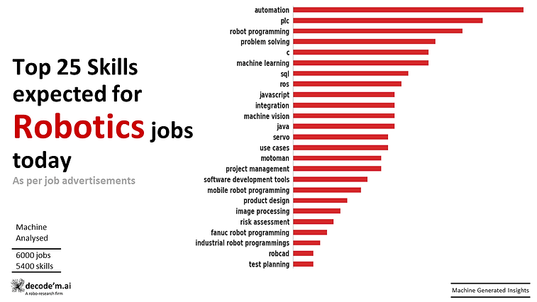 Top 25 skills expected for Robotics jobs today