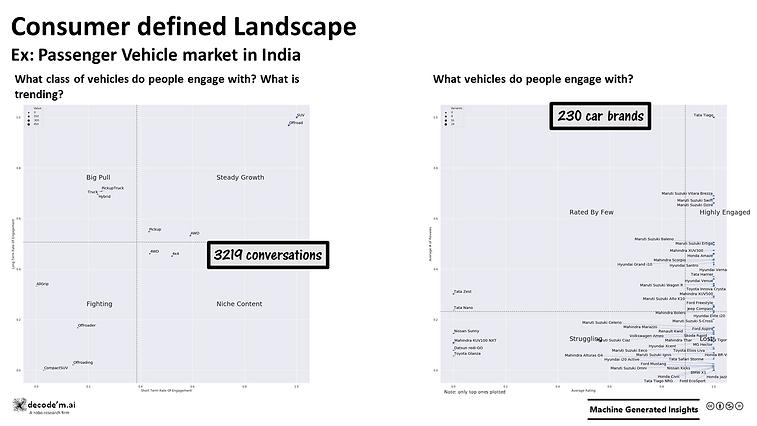 Consumer Defined Market Landscape