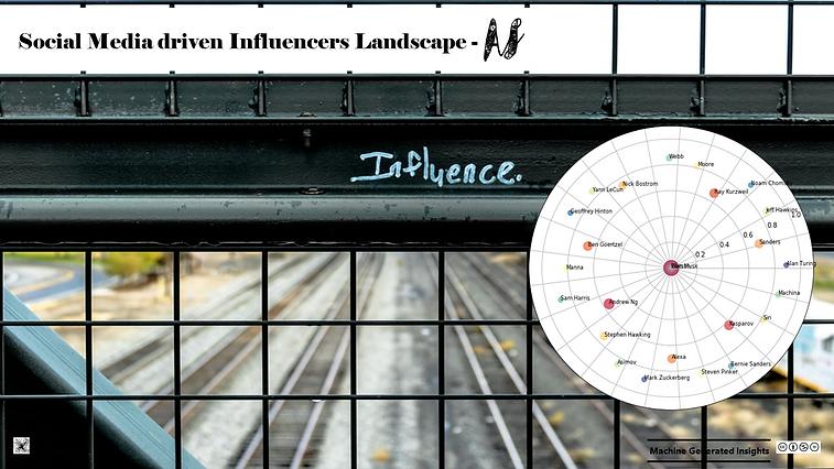 Social Media driven Influencers Landscape - AI