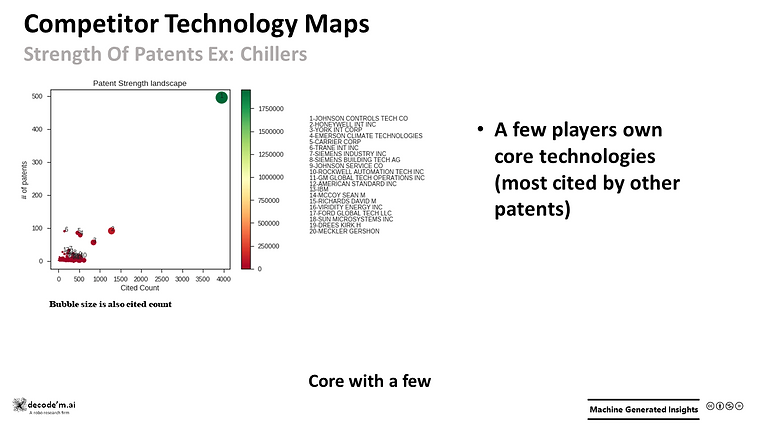 Competitor Technology Maps - strength of patents