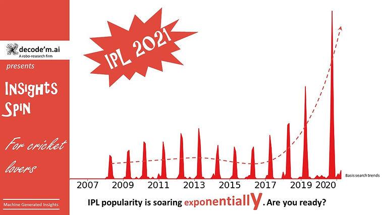 IPL 2021 popularity