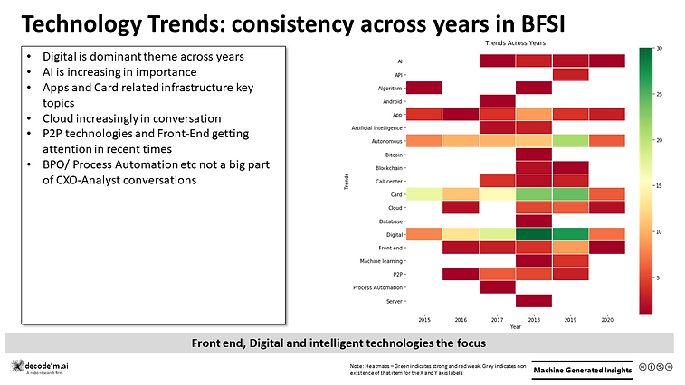 Technology Trends - BFSI consistency