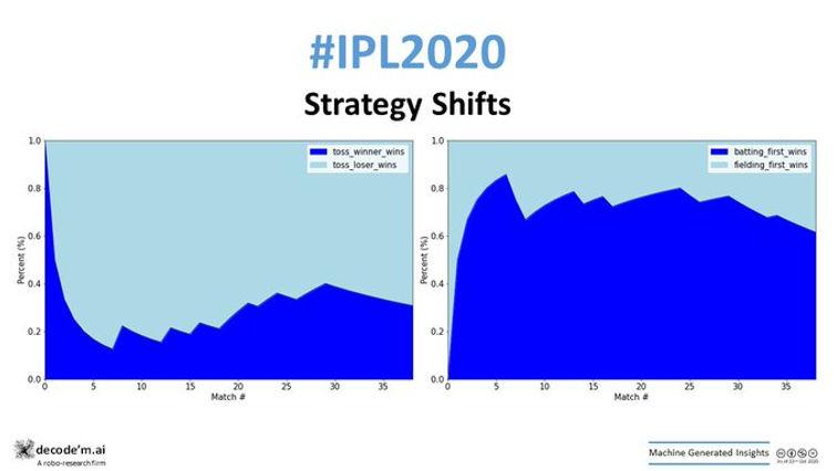 IPL 2020 RR vs SRH trends
