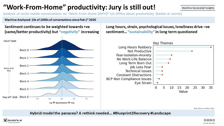 Work From Home productivity  Jury is still out