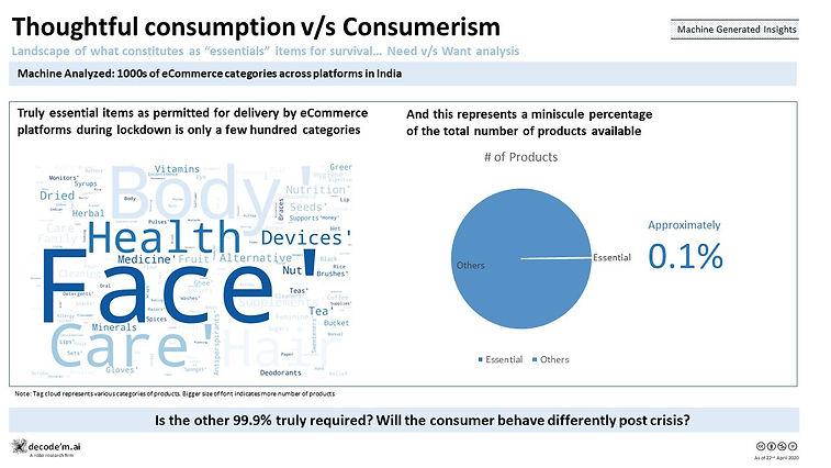 Thoughtful consumption vs Consumerism