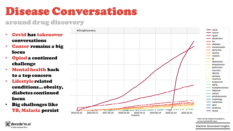 Conversations around drug discovery