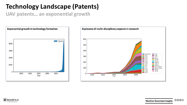 Technology Landscape (Patents) - UAVs