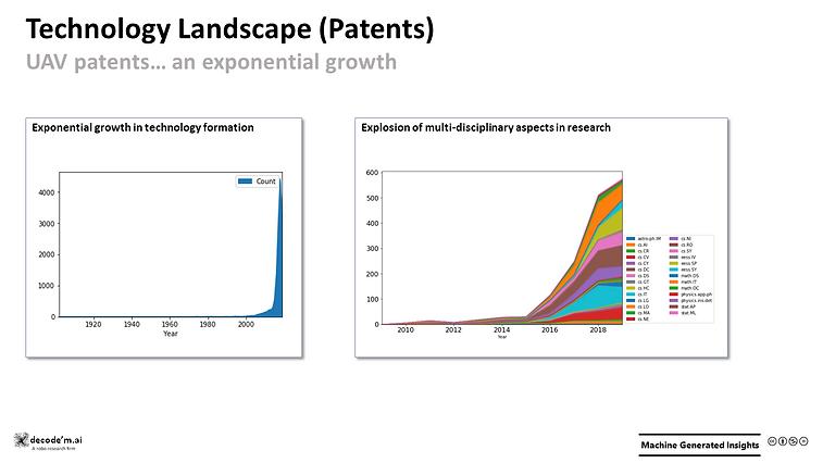 Technology Landscape (Patents) - UAVs