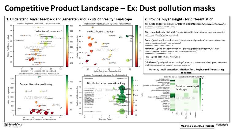 Competitive Product Landscapes