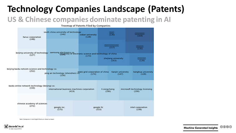 Technology Companies Landscape (Patents) -AI