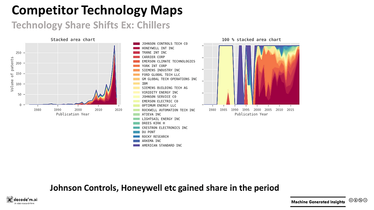 Competitor Technology Maps - share shifts chillers