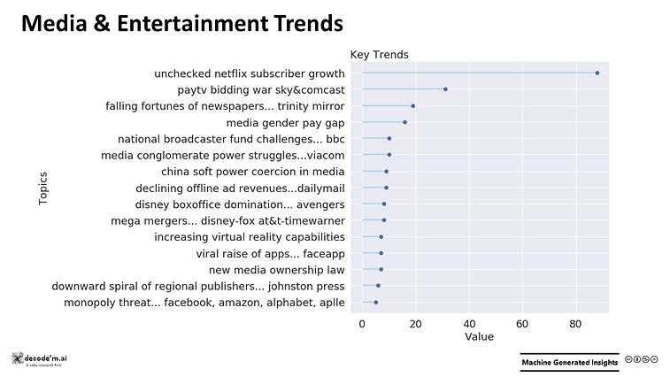 Media & Entertainment Trends