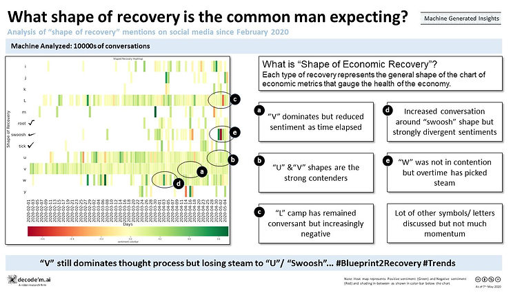 What shape of recovery is the common man excepting?