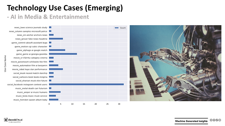 Emerging Technology Use Cases