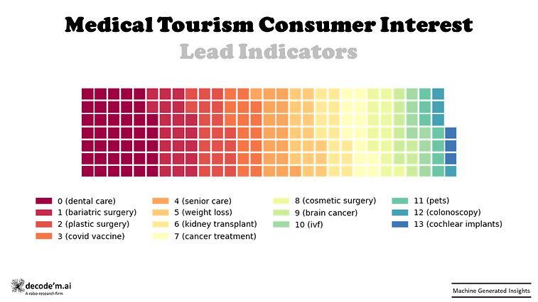 Medical tourism consumer interest